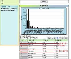 小米園網站工作室網域屬下瀏覽人次數據