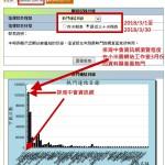 3-3.瀏覽排灣中會統計圖表