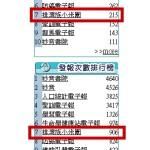 3-3排灣族小米園電子報於隸屬隸屬社群排行榜位階