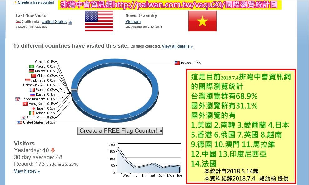3-1.國際瀏覽排灣中會資訊網統計