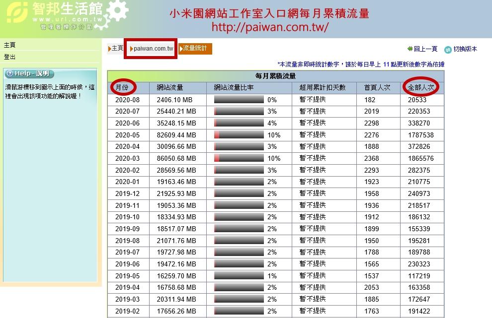 2.小米園網站工作室入口網每月累積流量。