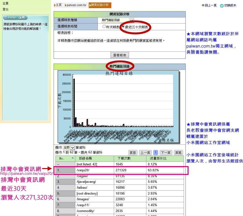 ◆統計介面為網路公司智邦生活館提供。賴約翰複製說明。〈請點圖放大〉